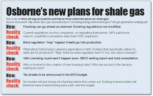 Cuadrilla are free to frack: Osborne's plans on shale gas