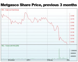Driller's share price crashes as Australia direct actions continue