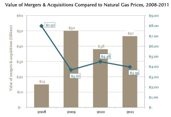 shale-mergers