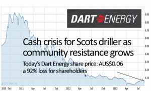Cash crisis for Scots driller as  community resistance grows