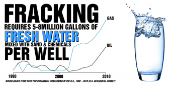 The Fracking industry permanently poisons billions of gallons of clean water each year