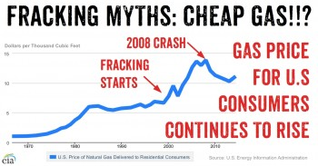 Fracking Myths Debunked - US Residential Gas Price Continues to Rise